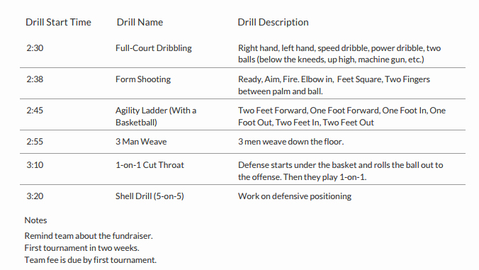 Practice Plan Template Basketball Lovely Sample Basketball Practice Plan for Coaches Bball tools