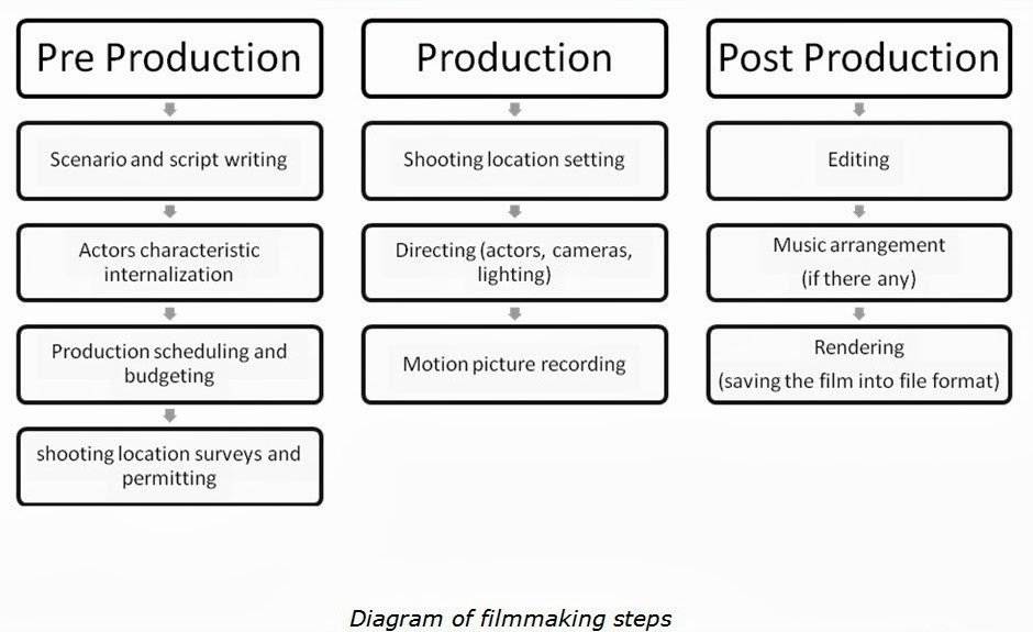Pre Production Schedule Template Fresh Av Pre Production I