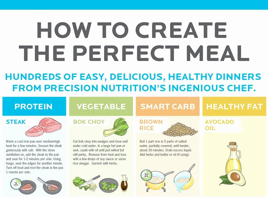 Precision Nutrition Meal Plan Template Beautiful How to Create the Perfect Meal Infographic by Precision