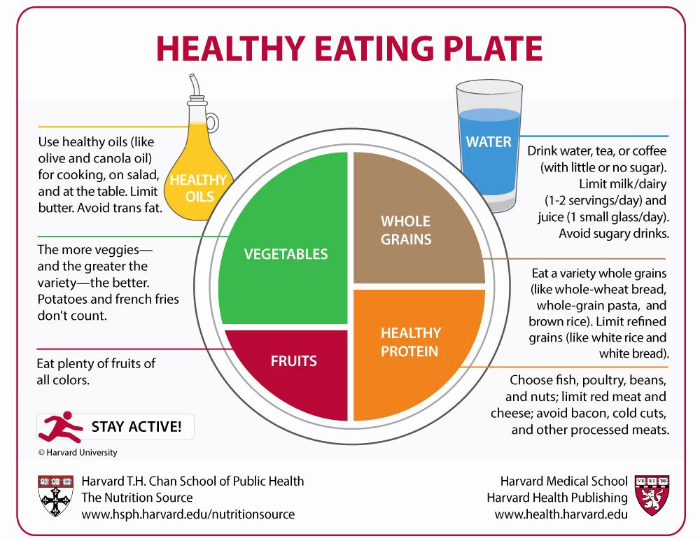 Precision Nutrition Meal Plan Template Best Of Healthy Eating Plate Harvard Health