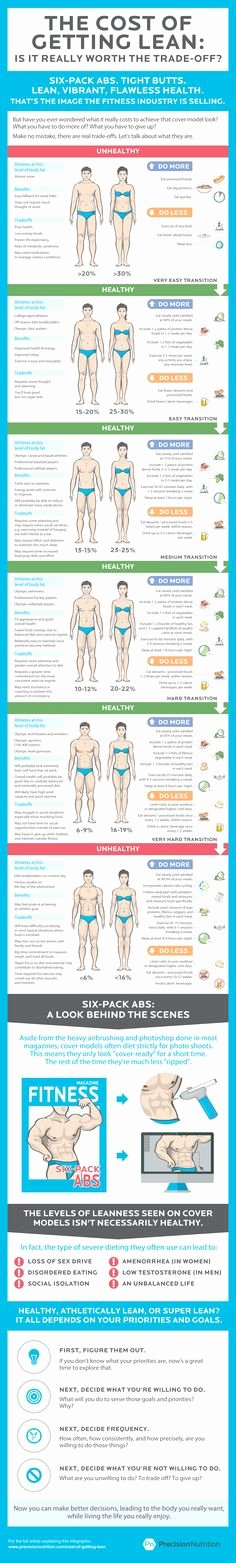 Precision Nutrition Meal Plan Template Luxury Free Printable Food Journal Fitness Pinterest