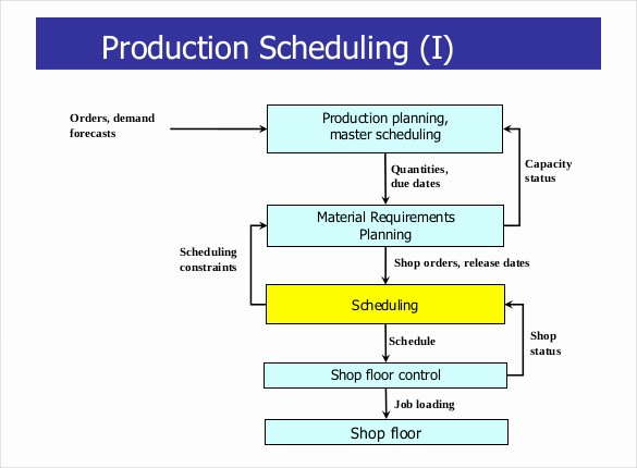 Production Planning Excel Template New Job Shop Scheduling Excel Free Aidnews