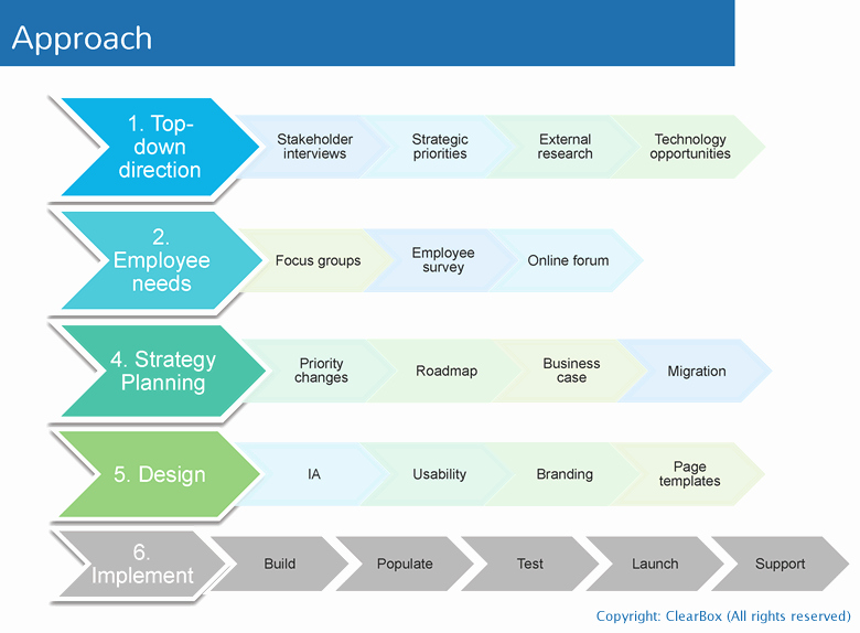 Project Rollout Plan Template Elegant Intranet Foundations – Purpose Strategy Design and