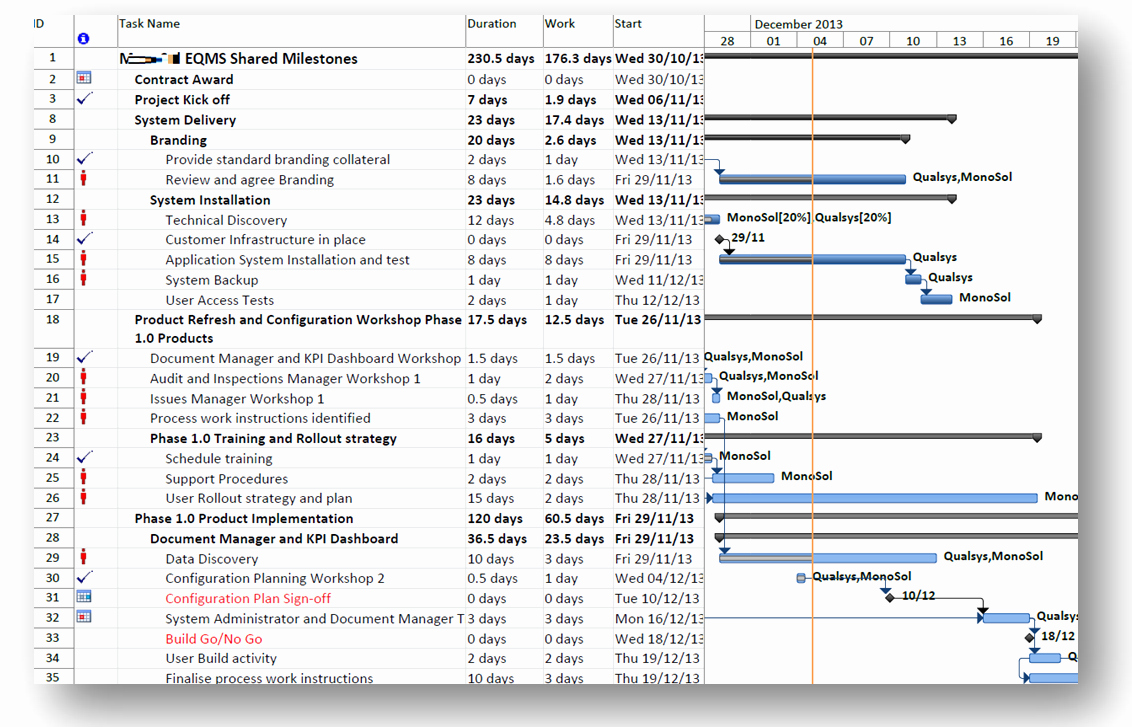 Project Rollout Plan Template Inspirational 21 Of Roll Out Plan Template