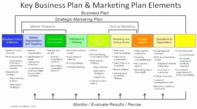 Project Rollout Plan Template Inspirational Marketing Rollout Plan Template