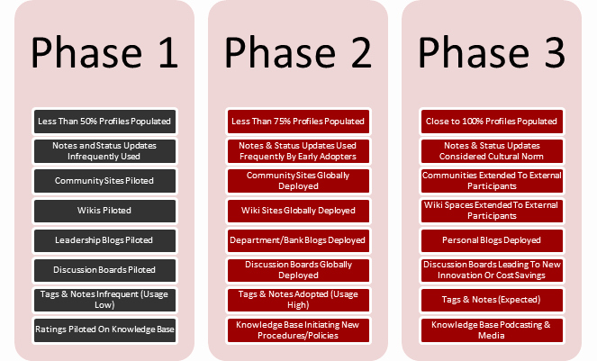 Project Rollout Plan Template Luxury Eight Key Considerations when Implementing Point