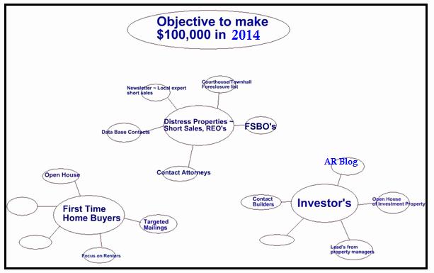 Realtor Business Plan Template Inspirational Real Estate Agent Business Plan Sample