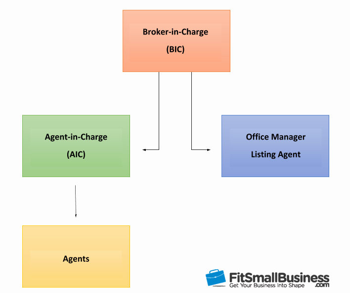 Realtor Business Plan Template Unique How to Write A Real Estate Business Plan [ Free Template]