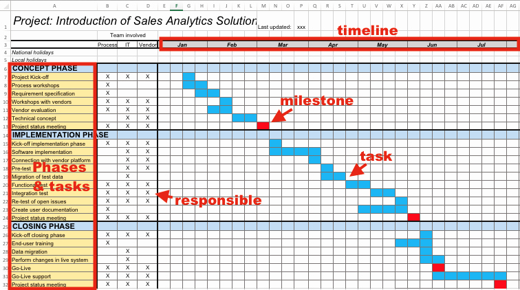Release Plan Template Excel Fresh 5 Proven Project Templates for Free