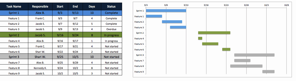 Release Plan Template Excel Fresh Free Agile Project Management Templates In Excel