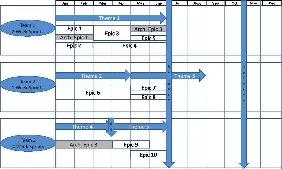 Release Plan Template Excel Inspirational Agile Release Plan
