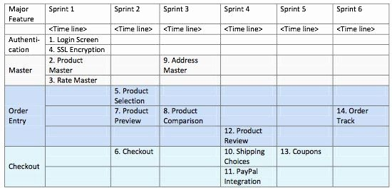 Release Plan Template Excel Lovely the Value Of Release Planning Scrum Alliance