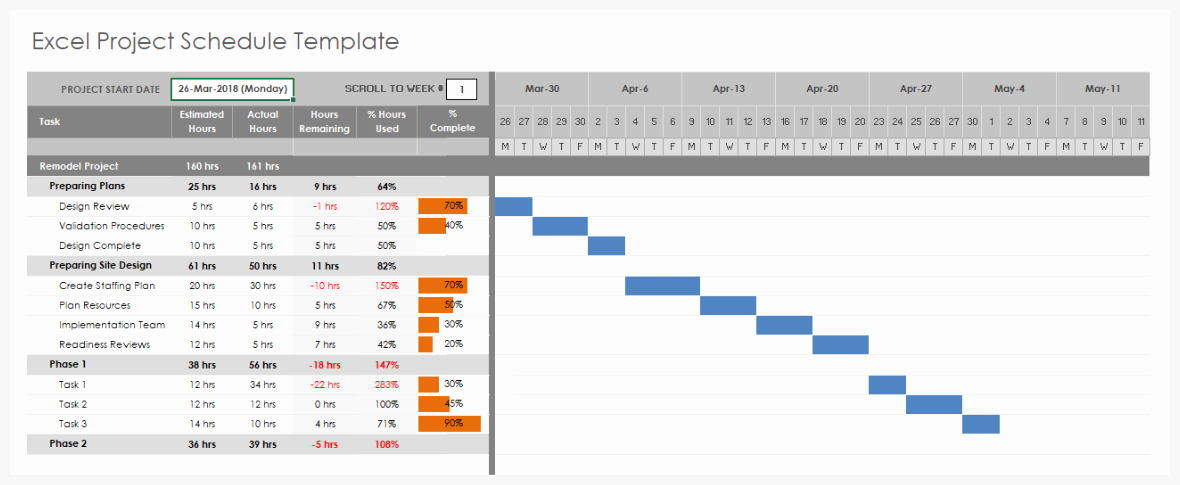 Release Plan Template Excel New Using Excel for Project Management
