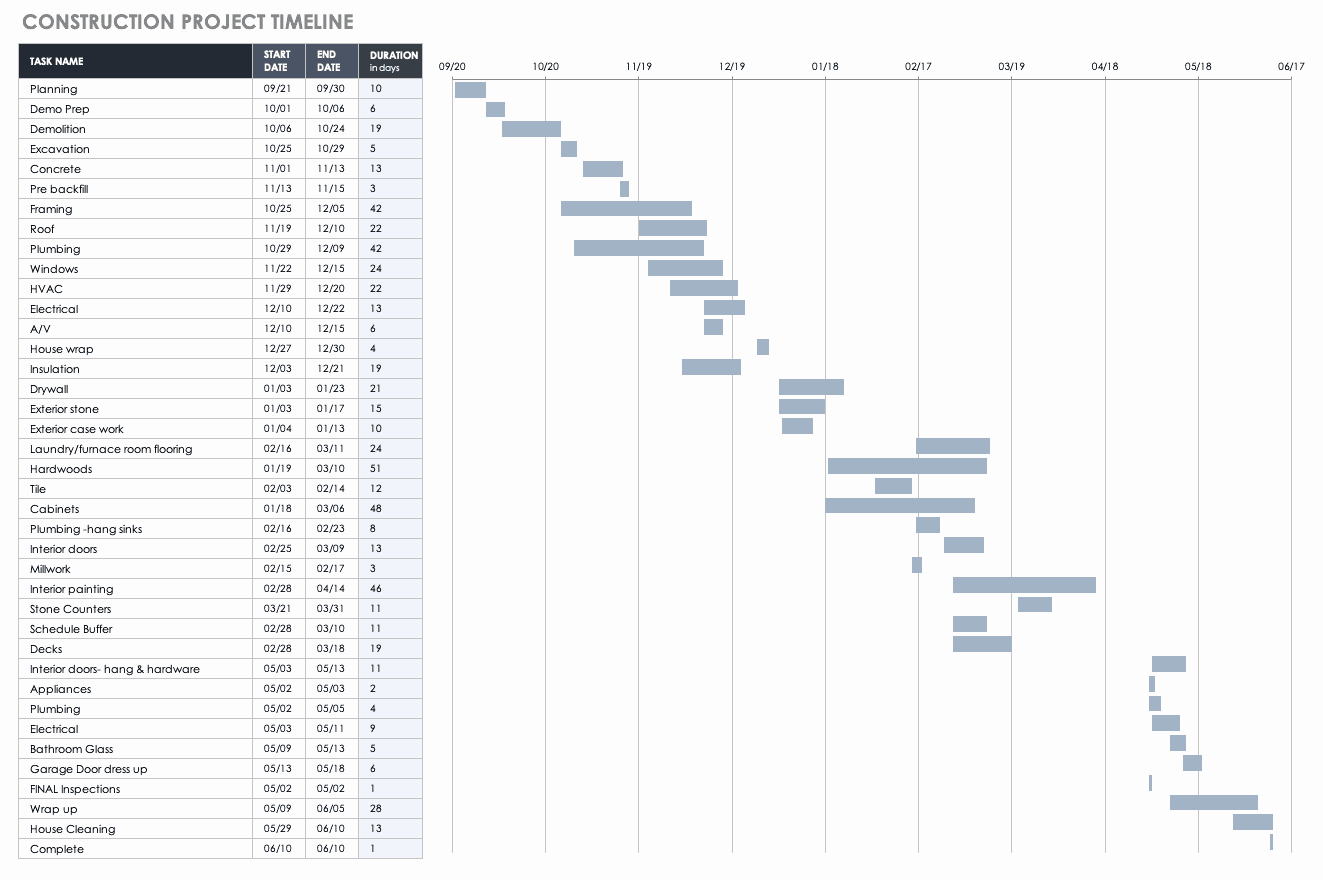 Remodel Project Plan Template Best Of Free Construction Project Management Templates In Excel