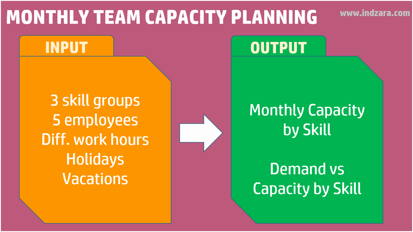 Resource Capacity Planning Excel Template Awesome How to Do Monthly Team Capacity Hours Planning