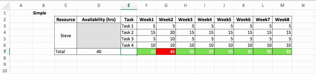 Resource Capacity Planning Excel Template Beautiful How to Create A Resource Planning Excel Template – Sanzu
