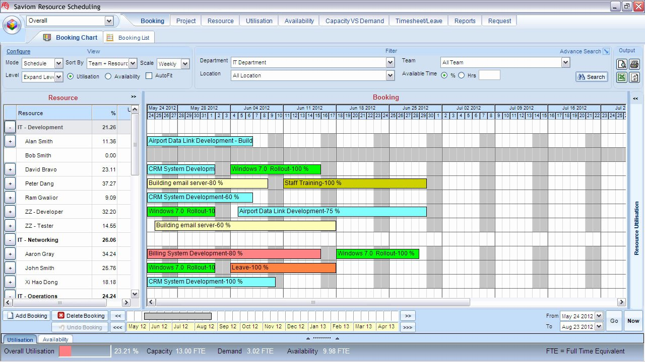 Resource Capacity Planning Excel Template Fresh 301 Moved Permanently