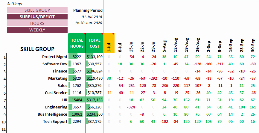 Resource Capacity Planning Excel Template Inspirational Resource Capacity Planner Excel Capacity Planning Template