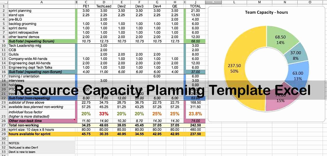 Resource Capacity Planning Excel Template Unique Resource Capacity Planning Template Excel Projectemplates