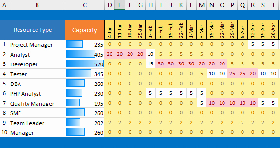 Resource Capacity Planning Template Inspirational Excel Capacity Planner