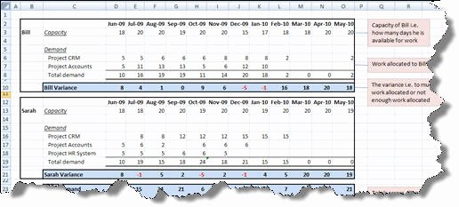 Resource Capacity Planning Template Lovely Workforce Capacity Planning Spreadsheet