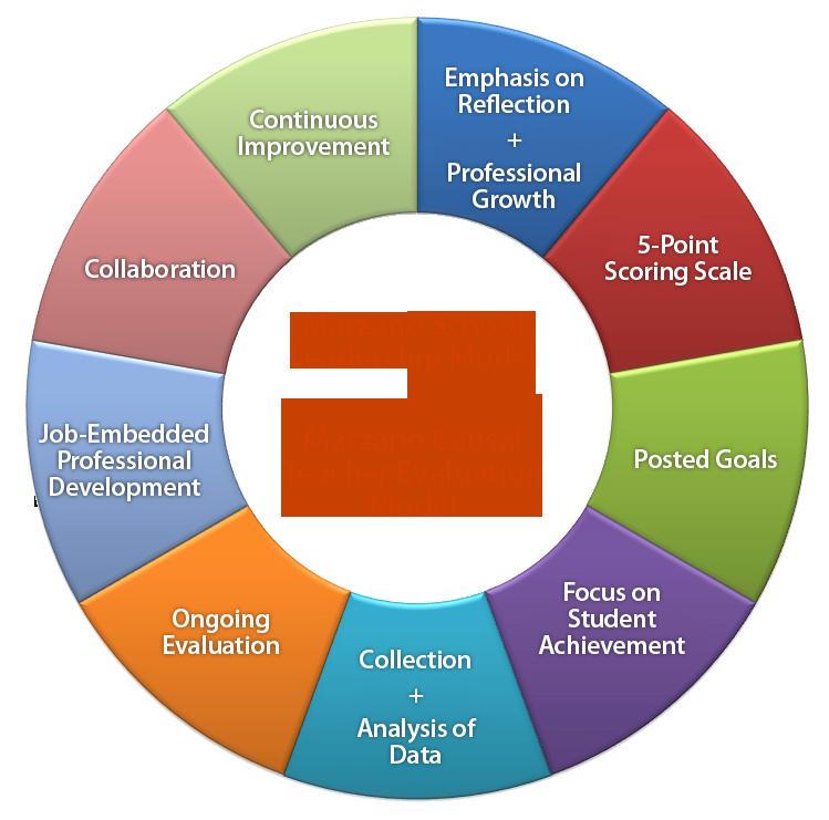 Robert Marzano Lesson Plan Template Awesome Marzano Instructional Strategies Chart