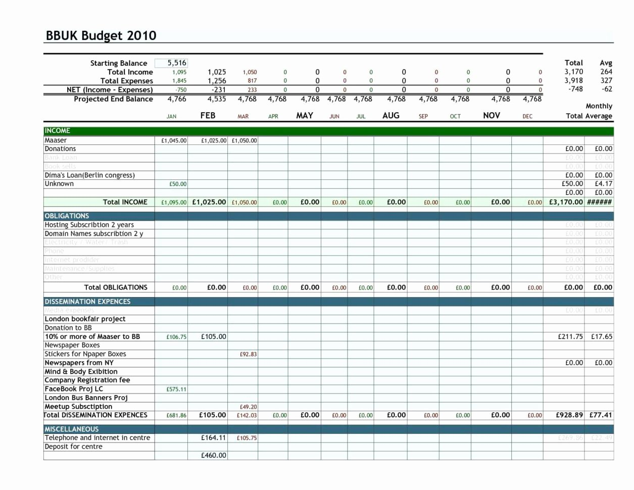Rotating Overtime Schedule Template New Overtime Spreadsheet Throughout Sample Expense Sheet