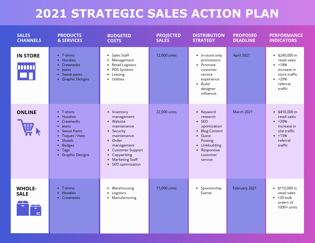 Sales Action Plan Template Best Of Vibrant Sales Action Plan Template