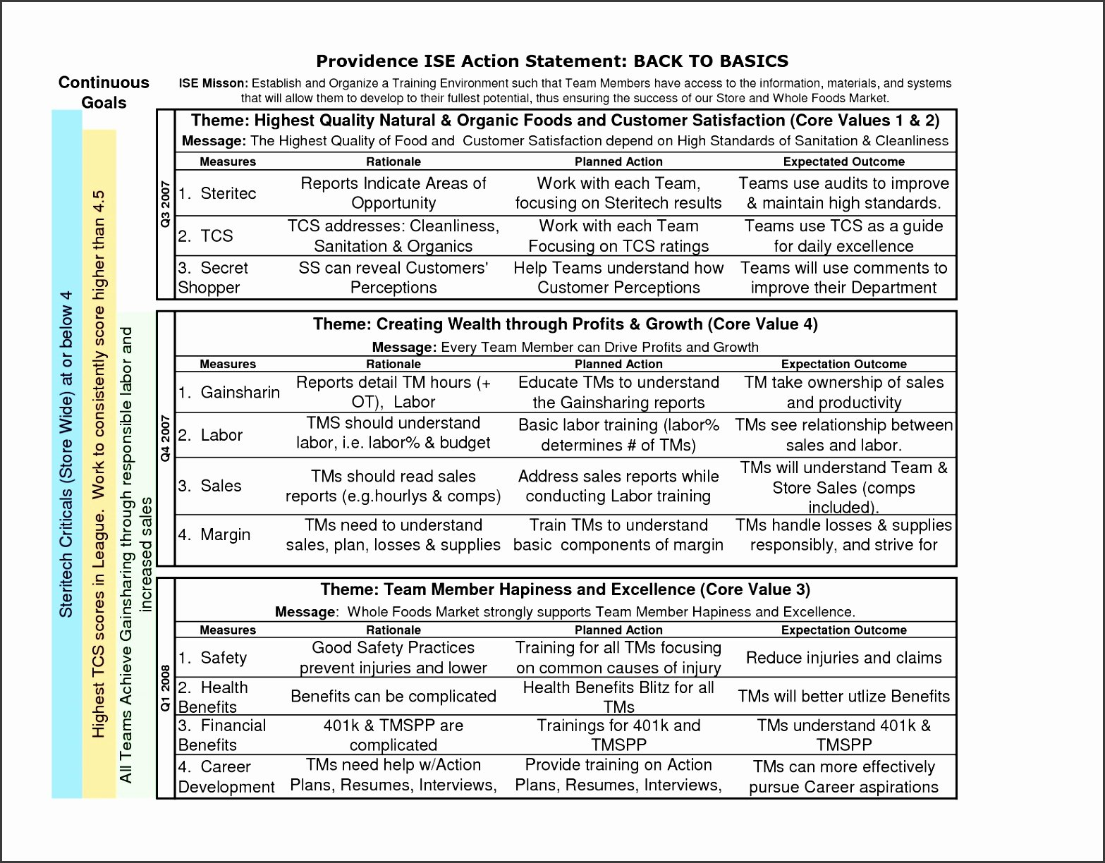 Sales Action Plan Template Excel New 9 Safety Action Plan Template Sampletemplatess