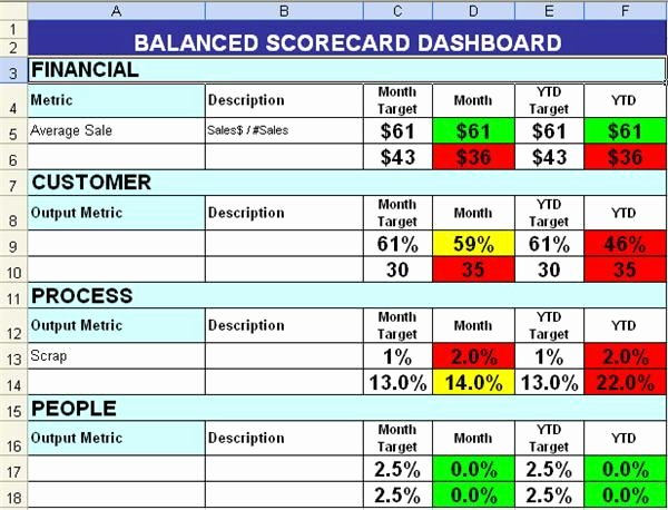 Scores Business Plan Template Beautiful Balanced Scorecard with Color Coding