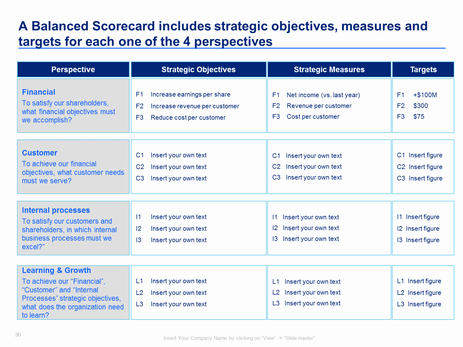 Scores Business Plan Template Beautiful Strategy Map & Balanced Scorecard