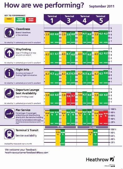 Scores Business Plan Template Beautiful the Balanced Scorecard – Making It Public