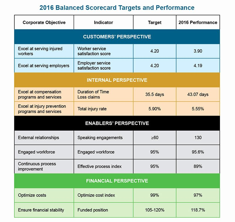 Scores Business Plan Template Elegant 2016 Balanced Scorecard – Saskatchewan Wcb