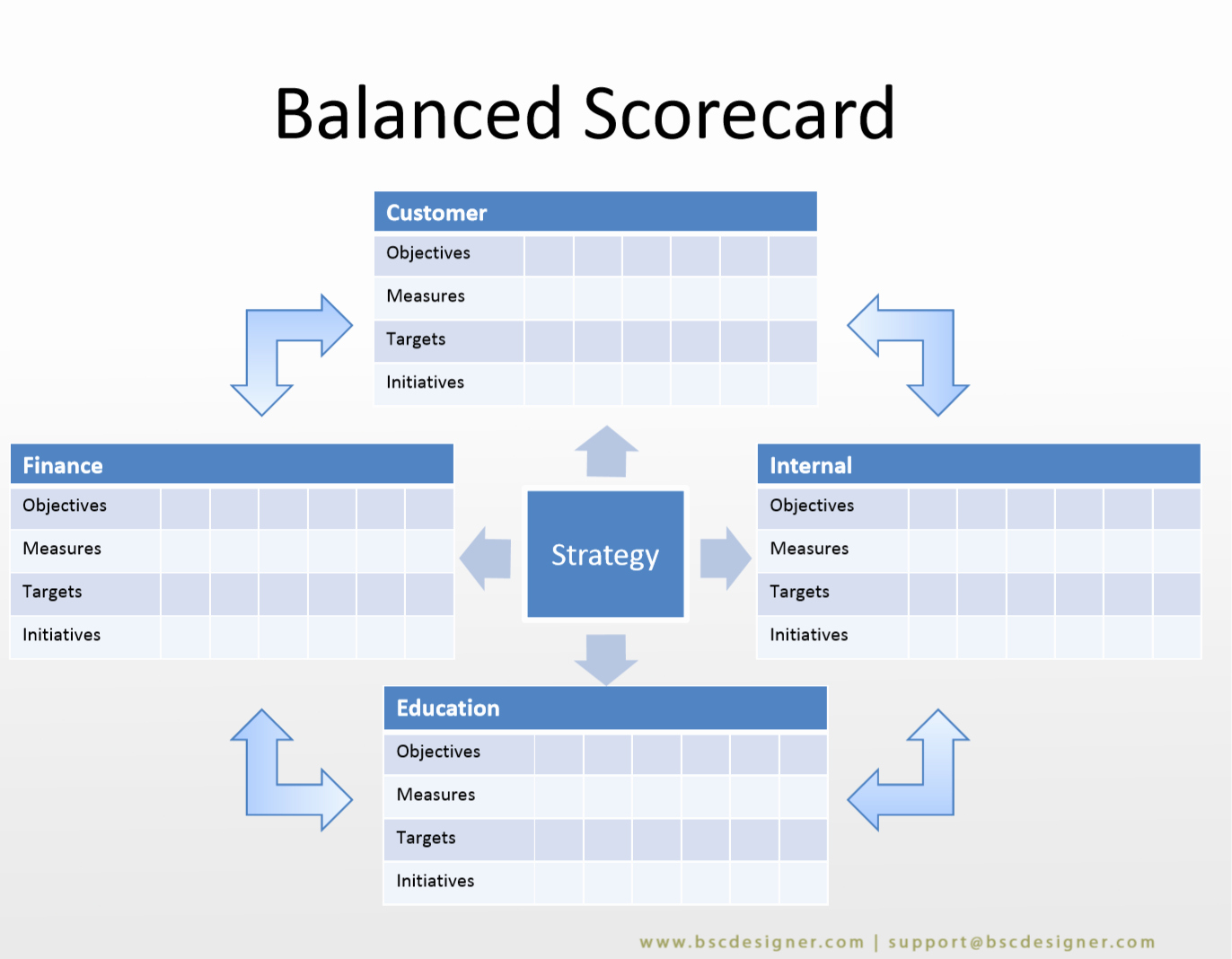 Scores Business Plan Template New 22 Balanced Scorecard Examples with Kpis