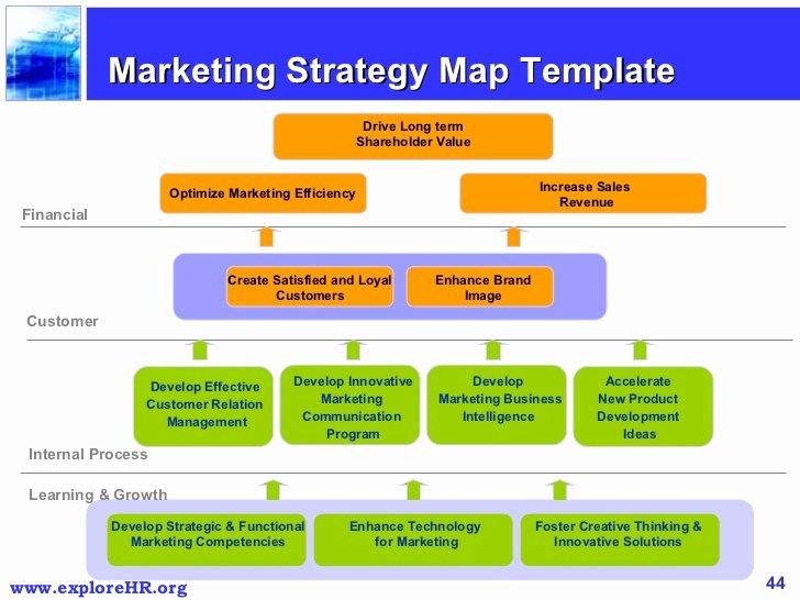 Scores Business Plan Template Unique Marketing Plan Balanced Scorecard