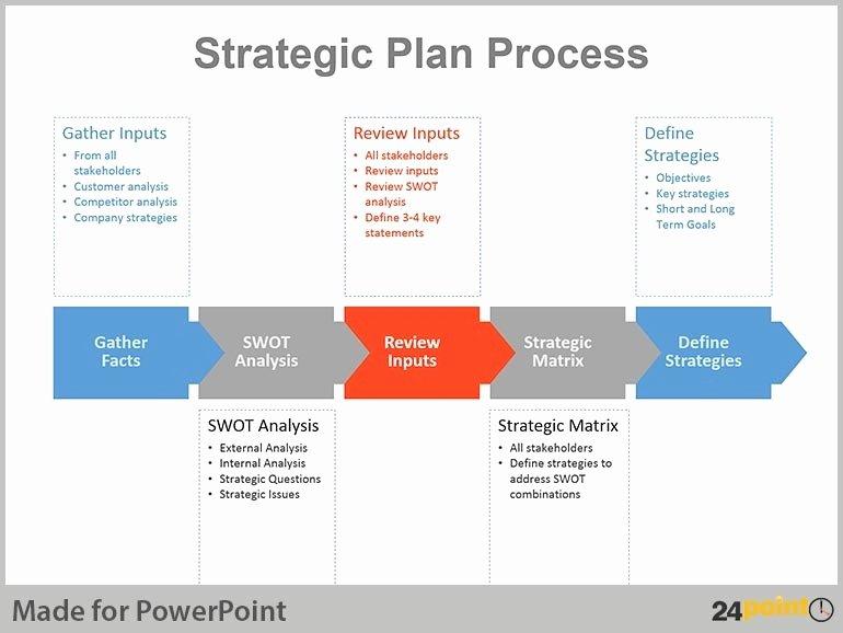 Strategic Plan Powerpoint Template Luxury Strategic Planning Presentation Template