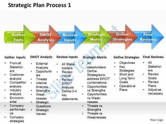 Strategic Plan Powerpoint Template New Strategic Plan Process 1 Powerpoint Presentation Slide