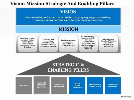 Strategic Plan Template Ppt Unique 1114 Vision Mission Strategic and Enabling Pillars