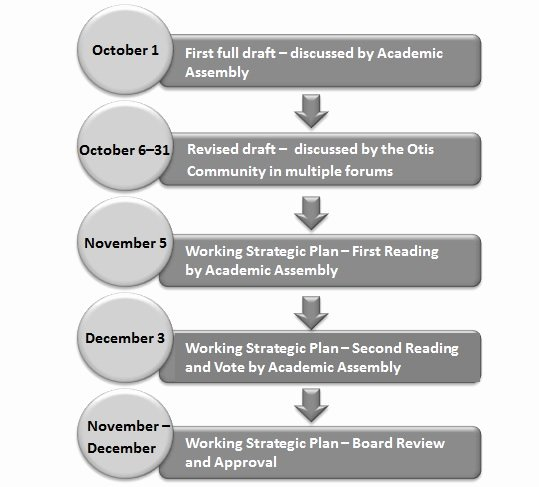 Strategic Plan Timeline Template Beautiful Strategic Planning