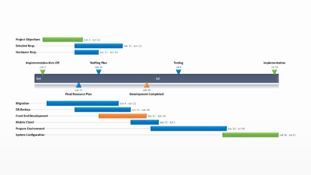 Strategic Plan Timeline Template Lovely Project Implementation Plan – Free Timeline Templates