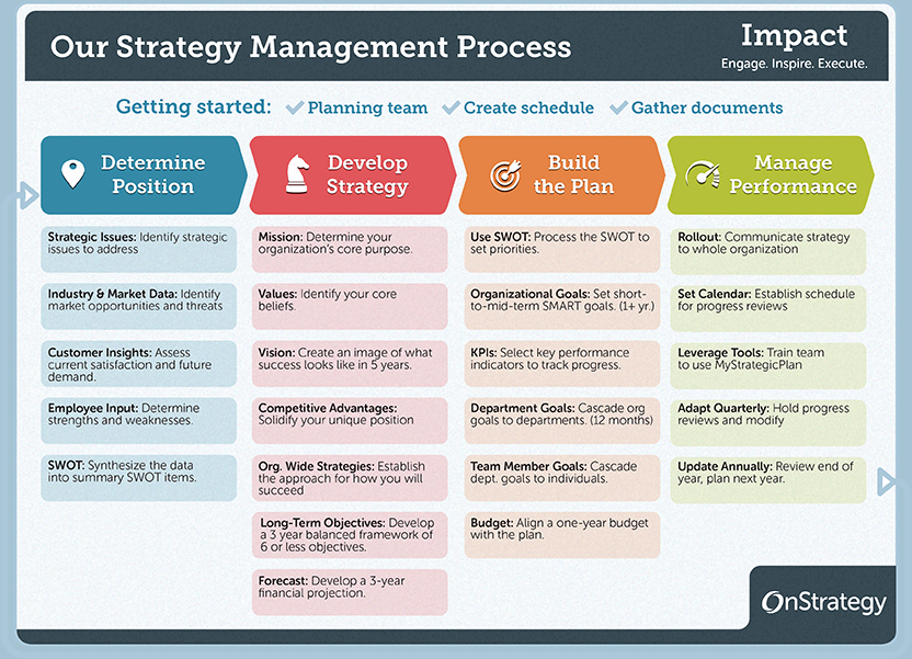 Strategic Plan Timeline Template Luxury 4 Phase Guide to Strategic Planning Process Basics