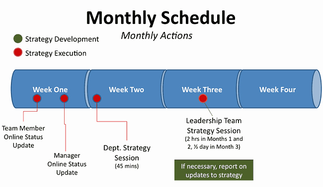 Strategic Plan Timeline Template Unique How to Manage Plan Implementation & Performance