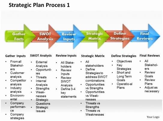 Strategic Planning Template Ppt Inspirational Strategic Plan Process 1 Powerpoint Presentation Slide