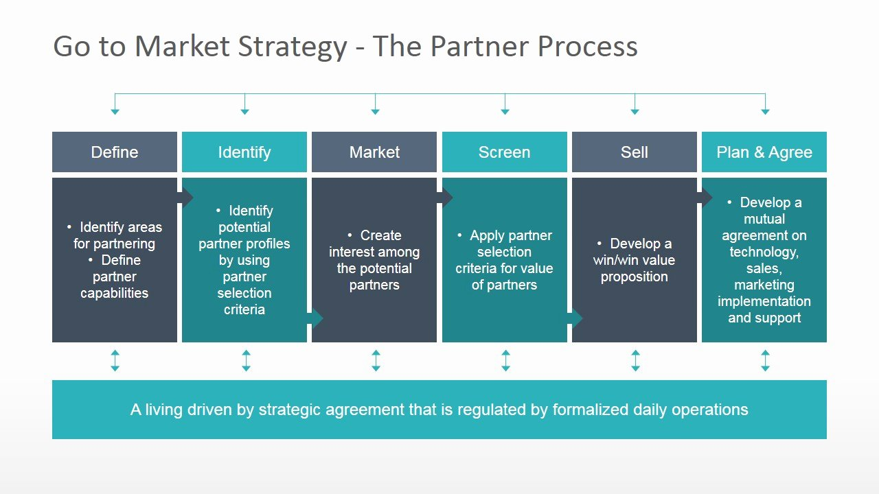 Strategy Plan Template Powerpoint Inspirational Go to Market Strategy Powerpoint Template Slidemodel