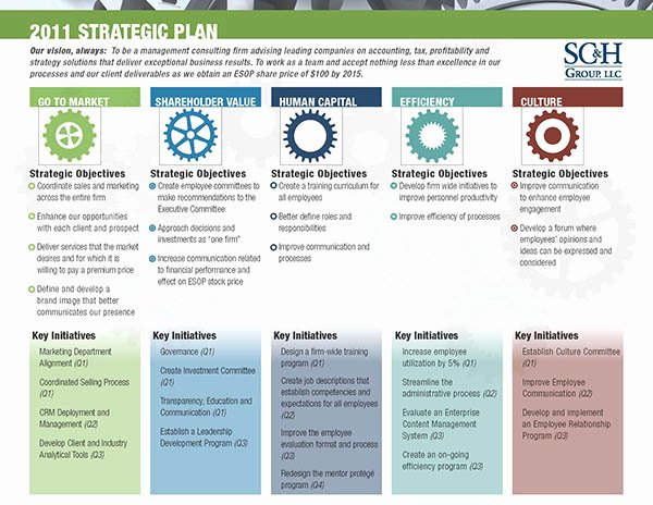 Strategy Plan Template Powerpoint Inspirational Strategic Plan Collateral On Behance