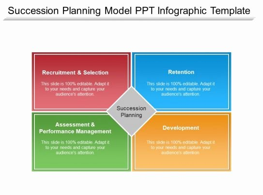 Succession Planning Template for Managers Best Of Succession Planning Model Ppt Infographic Template