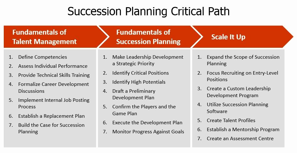 Succession Planning Template for Managers Best Of Succession Planning that Works