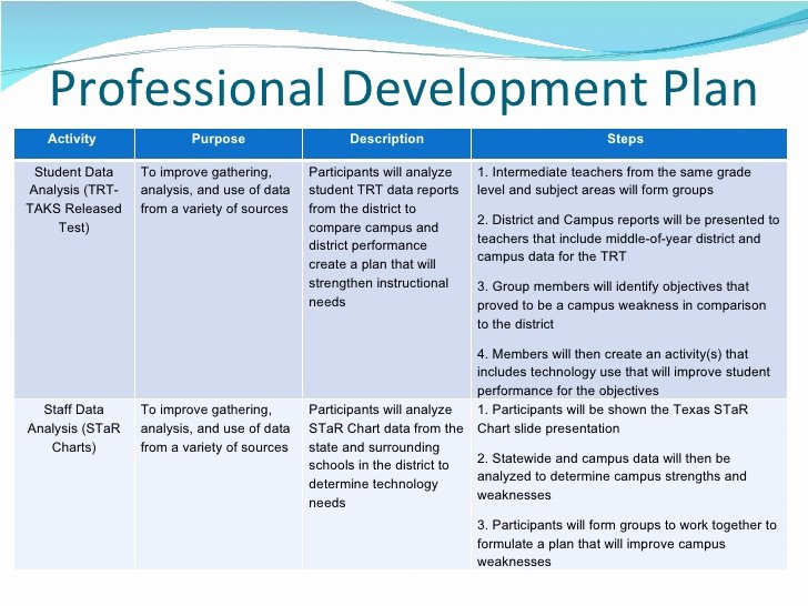Teaching Action Plan Template Luxury Professional Growth Plan Template for Teachers Cover