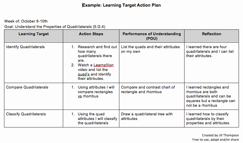 Teaching Action Plan Template Luxury Student Created Learning Tar Action Plan