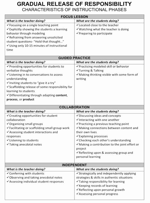 Teaching Strategies Lesson Plan Template Inspirational Teacher Tips Revisiting…gradual Release Of